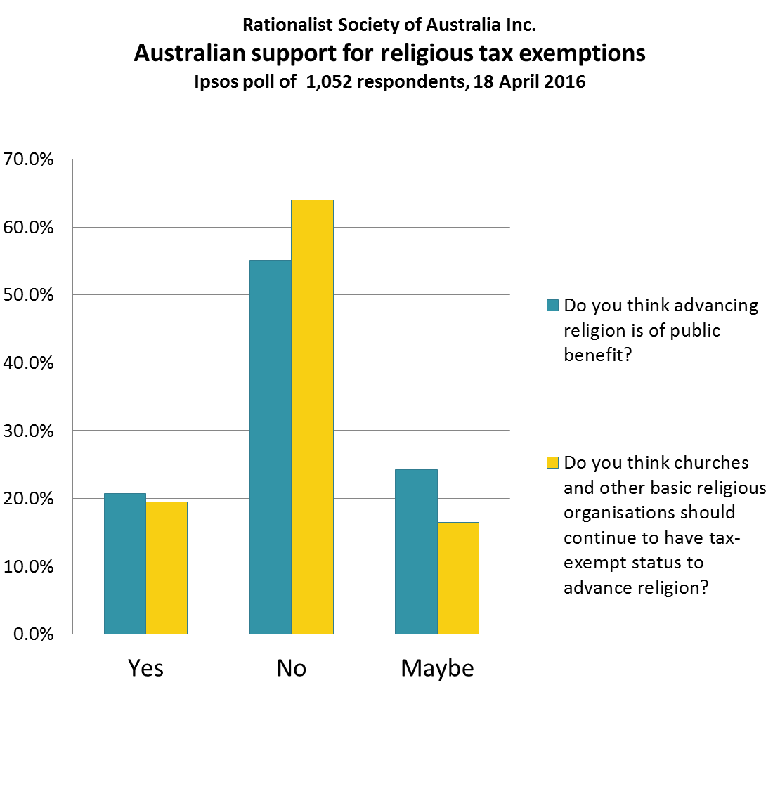 Ipsos Poll On Religious Tax Exemptions